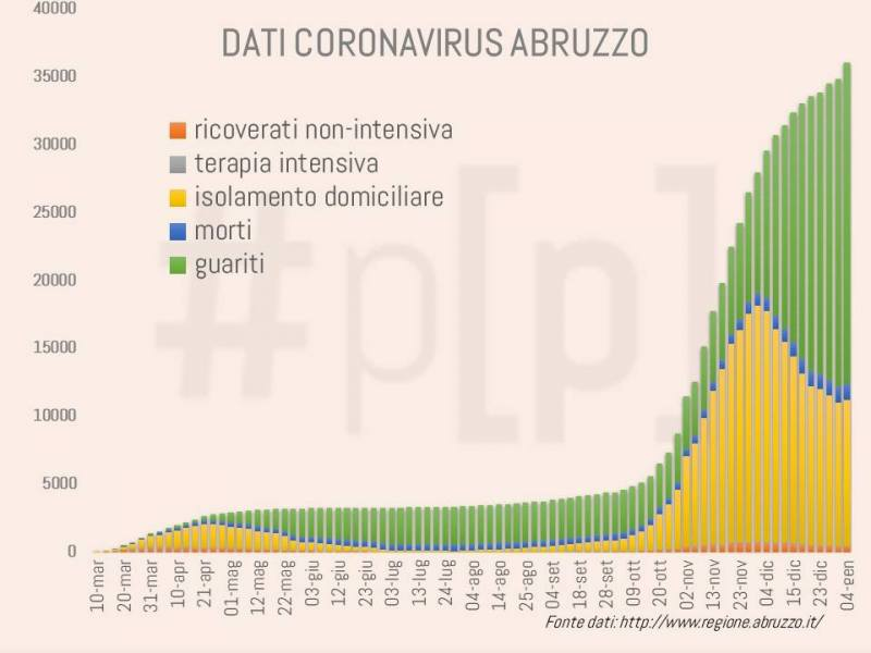 grafici-coronavirus-abruzzo-4-gennaio-6