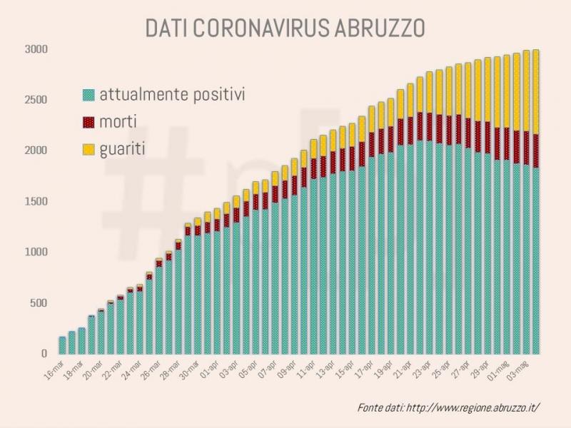 grafici-coronavirus-abruzzo-4-maggio-1