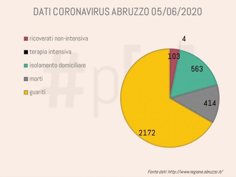 grafici-coronavirus-abruzzo-5-giugno-1