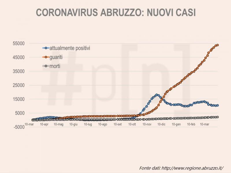 grafici-coronavirus-abruzzo-6-aprile-1