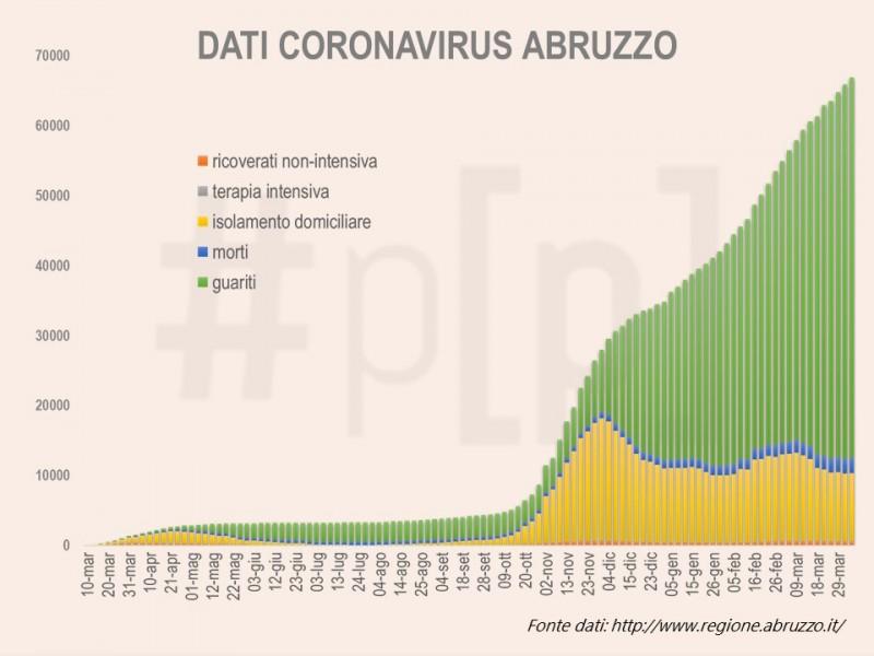 grafici-coronavirus-abruzzo-7-aprile-1