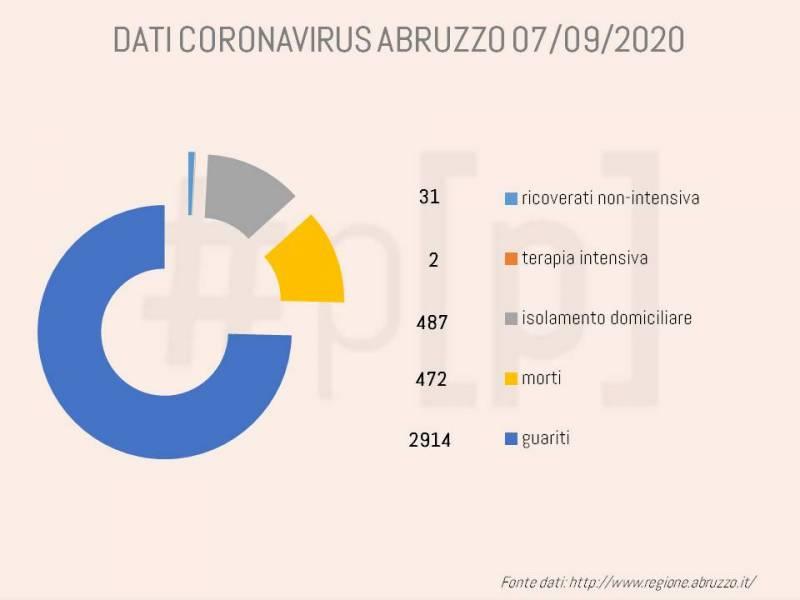 grafici-coronavirus-abruzzo-7-settembre-1