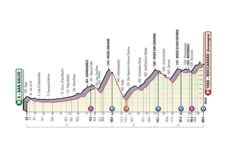 Cartina Geografica Roccaraso.Mappa Tappa 9 San Salvo Roccaraso Giro D Italia 2020 Abruzzo Percorso Pescarapost