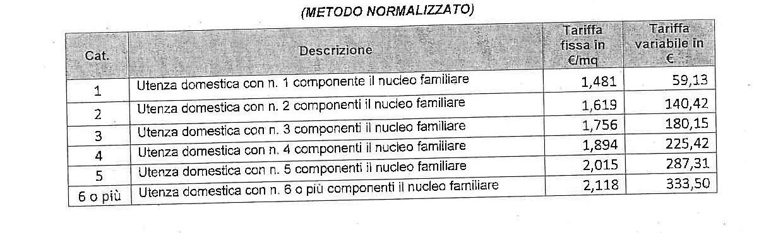 Montesilvano in consiglio comunale approvate le tariffe for Agevolazioni utenze domestiche